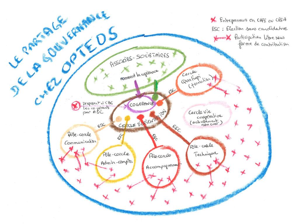 Le partage de la gouvernance chez Optéos (par Ch. Barron)