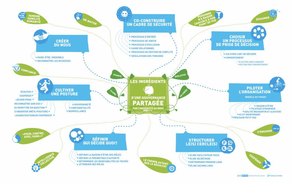 Les ingrédients d'une gouvernance partagée - (CC) BY-SA - Université Du Nous